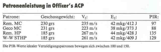 9 Patronenleistungen in Officer's ACP