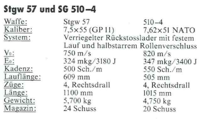SIG 510 8 Daten Stgw 57 und SG 510-4