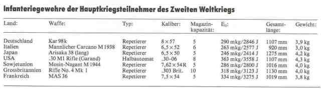 16 Daten Infanteriegewehre WK 2