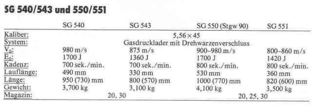 SIG 540-550 5 Daten SIG 540 - 551