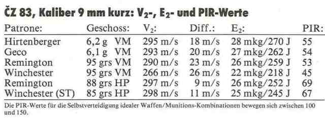 5 CZ 83 9 mm kurz Munitionsdaten