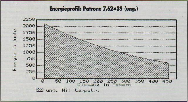 6 Energieprofil 7,62x39 aus SKS
