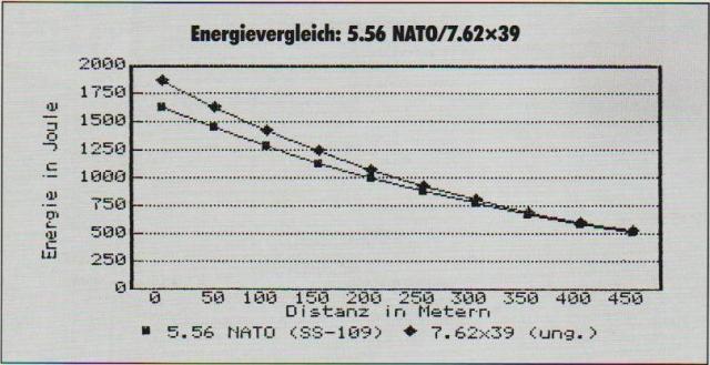 7 Energievergleich 223-7,62x39